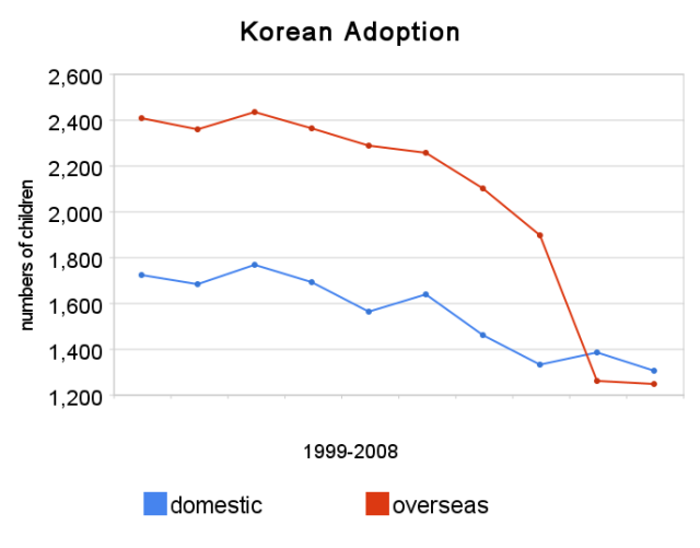 korean_adoption