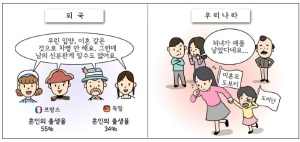 This cartoon produced by the Korean government shows that in other countries, personal information such as that about adoption and divorce cannot be known by looking at people's identification records, and in this way, discrimination is prevented. The panel on the right shows that in Korea, people such as this unwed mother are discriminated against because such information can be seen  by others.